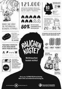 bereitgestellt von http://www.abnr.de/weltnichtrauchertag/2017-rauchen-kostet-nichtrauchen-kostet-nichts/